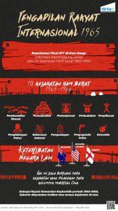 ipt_InfografikSidangIPR1965