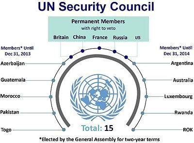 ilustrasi: UN Security Council [wikipedia]