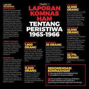 Infografis: Tempo
