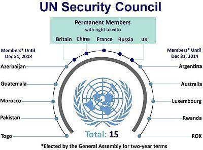 ilustrasi: UN Security Council [wikipedia]